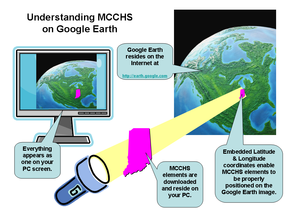 Understanding Google Earth